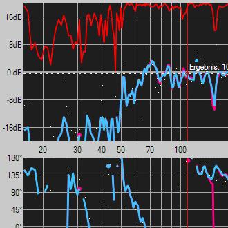 Frequenzgang eines Mid/High Speakers, gemessen mit der Software SATlive